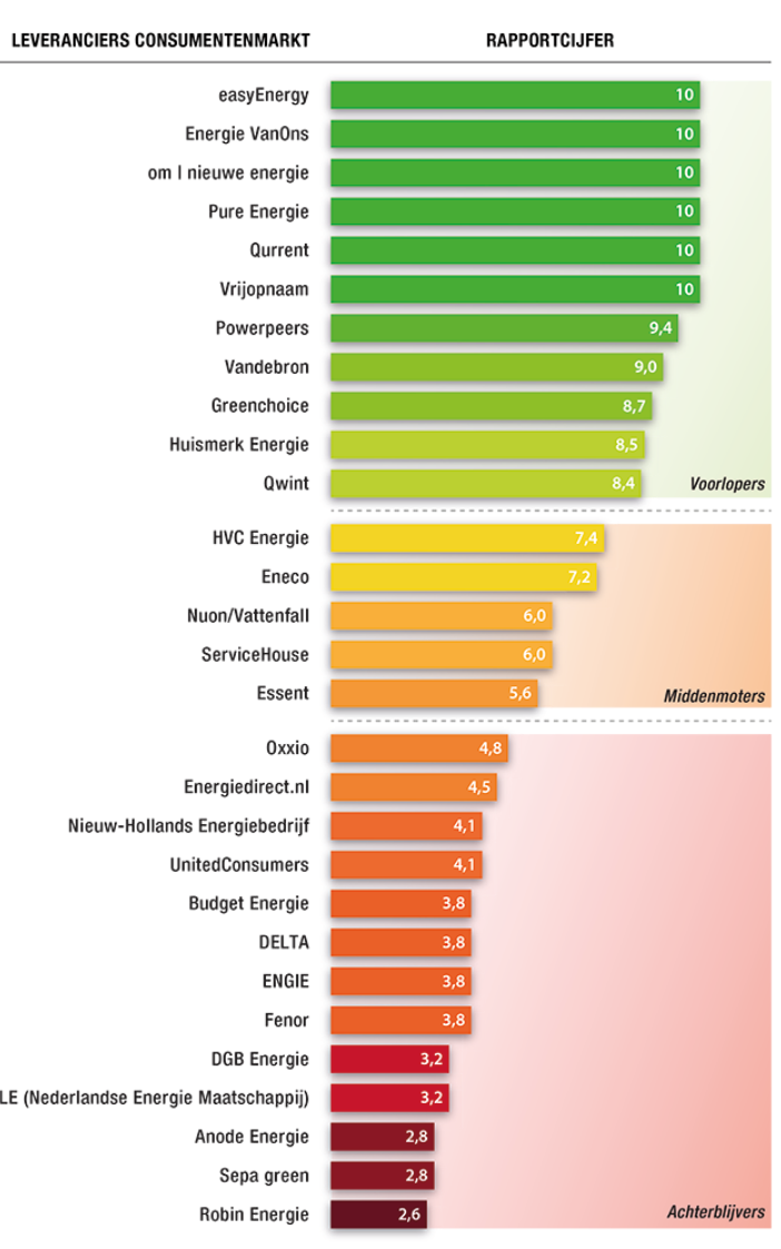 Rapportcijfers groene gas en stroom
